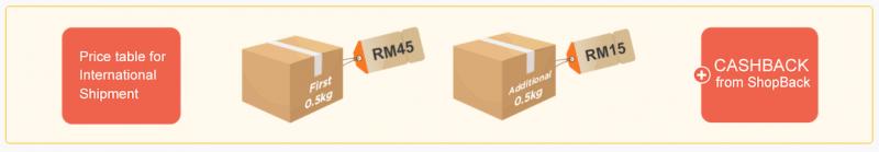 ShopBack Amazon Courier Service